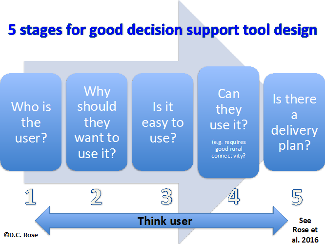 5 stages for good decision support tool design